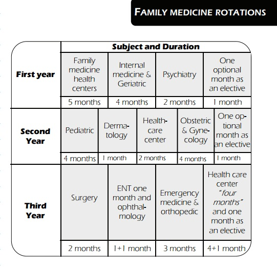 ملف:Egyptian fellowship of Family medicine rotations